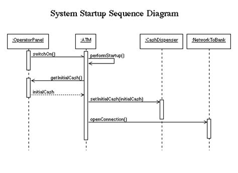 interaction diagrams   atm system