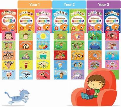 Kindergarten Phonics Levels Sounds English Text Vowels