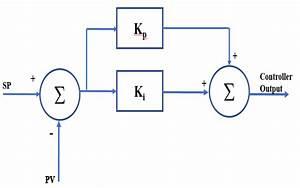 Pi Controller Block Diagram