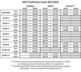 2014 Map Test Score Chart