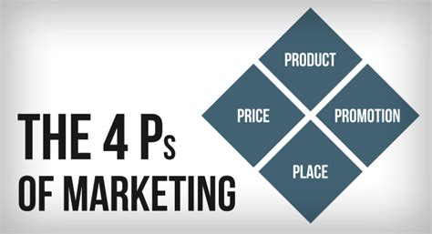 The Four Ps Of Marketing