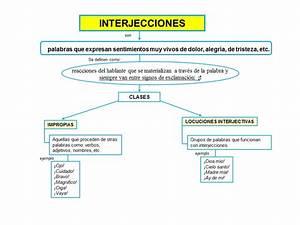 La interjección