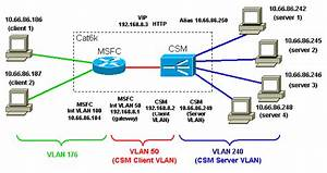 Configuring Csm In Router Mode With L7 Policies
