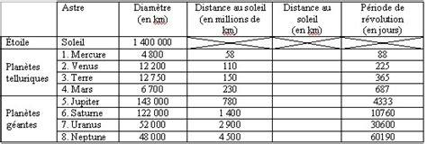 Quelle Est La Distance Entre Mars Et Le Soleil by 2nde Exploration De L Espace De L Atome Aux Galaxies