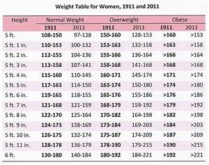 Average Height And Weight Charts For Men And Women At