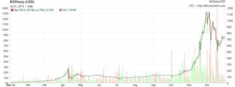 bitcoin price analysis bubbles     future