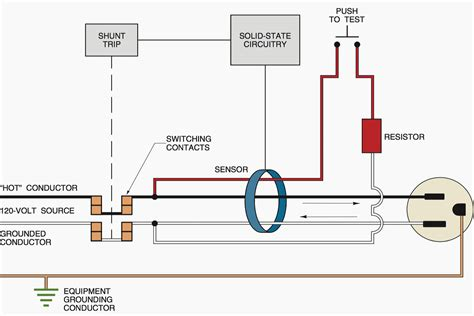 What Ground Fault Circuit Interrupter Does