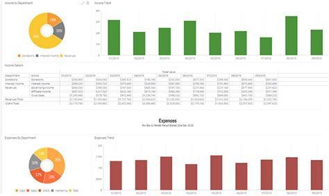 profit  loss pl dashboard sisense industry templates