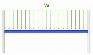 Flessione Equazioni Dei Momenti