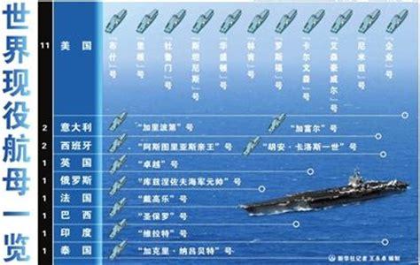 panorama des porte avions 21 porte avions en services au monde dont 11 aux etats unis le