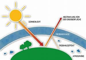 Wie Tief Erde Im Gewächshaus : physik klimawandel bahar 39 s blog ~ Markanthonyermac.com Haus und Dekorationen