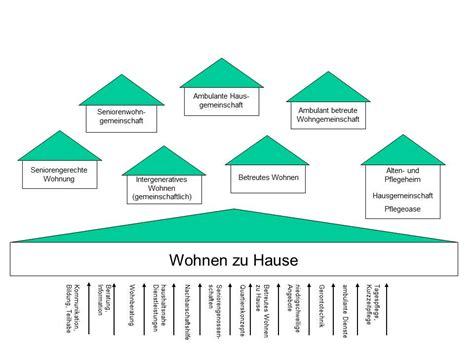 Zu Hause Leben Mit Demenz by Wohnen Im Alter