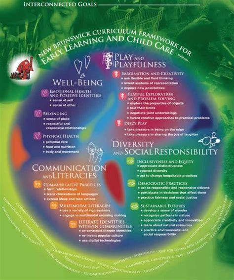 brunswick curriculum framework  early