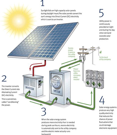 How Solar Panels Work Step Guide
