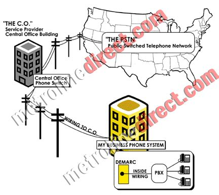 Analog Phone Wiring by What Is An Analog Telephone Line
