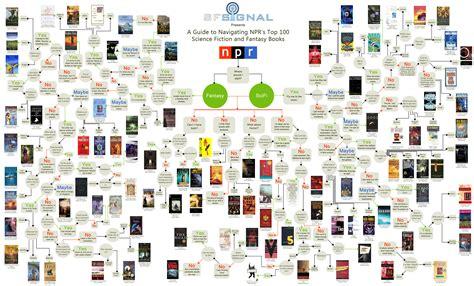 entry level science fiction books  convert