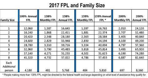 federal poverty line table printable 2017 poverty level chart related keywords