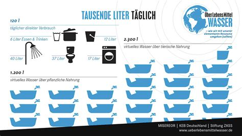 wasserverbrauch deutschland 2016 220 berlebensmittelwasser virtuelles wasser und unser fu 223 abdruck misereor