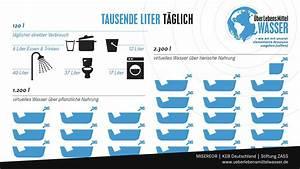 Wasserverbrauch Deutschland 2016 : berlebensmittelwasser virtuelles wasser und unser fu abdruck misereor blog ~ Frokenaadalensverden.com Haus und Dekorationen