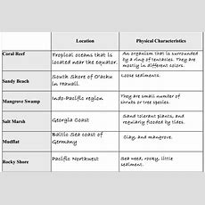 Aquatic Ecosystem Study Guide!  Ap Environmental Science