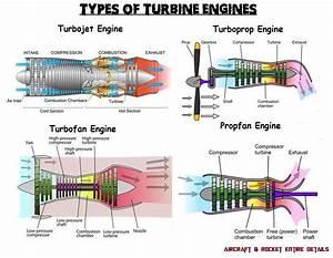 Types Of Turbine Engines