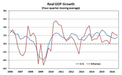 us bureau economic analysis arkansas economist