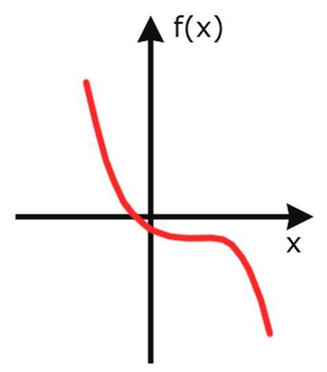 Was Bedeutet Monoton by Monotonie Grundlagen Der Analysis Analysis 1