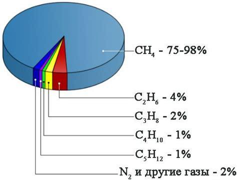 Метан в составе природного газа