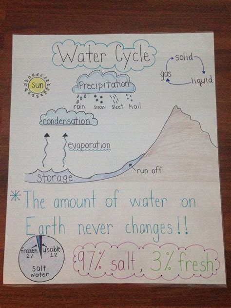 water cycle anchor chart science anchor charts water
