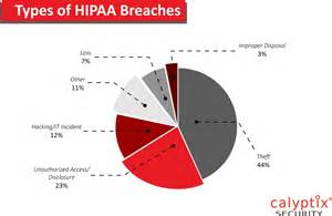 HIPAA Breach Violations Examples