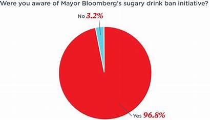 Ban Charts Soda Bad Graphs Should Idea