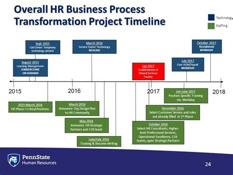 human resources business process transformation service