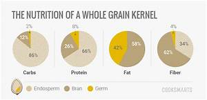 Guide To Whole Grains