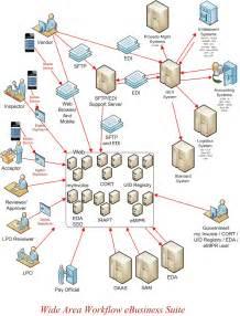 simple vendor management process flowchart draw diagrams