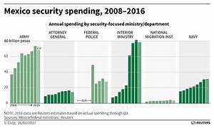 As Mexico security spending slows, some fear worsening ...