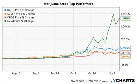 developments  marijuana stocks leading   election