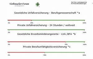 Gesetzliche Garantie Wie Lange : unfallversicherung oder berufsunf higkeitsversicherung ~ Orissabook.com Haus und Dekorationen