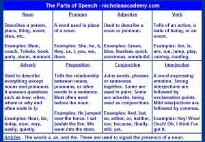 Parts of Speech Chart Printable Nouns Pronouns Adjectives
