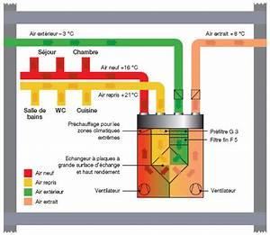 Vmc Double Flux Renovation : installer une vmc double flux faire ~ Melissatoandfro.com Idées de Décoration