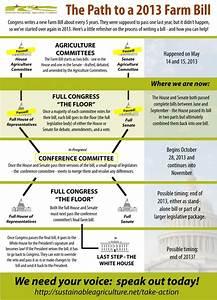 2013 Farm Bill Moves Into Conference