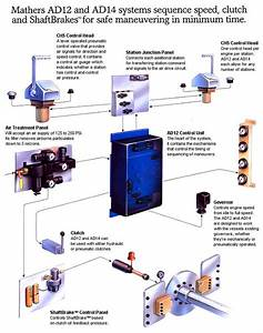 Mathers Pneumatics Controls