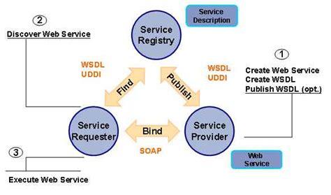 advantages    web services