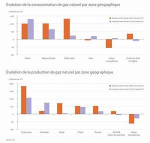 consommation gaz maison individuelle ventana blog With consommation moyenne gaz maison