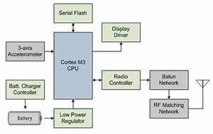 The Role Of Bluetooth Low Energy In Wearable Iot Designs