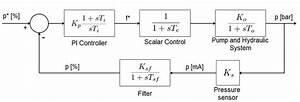 Block Diagram Presentation Of The Pump And Hydraulic
