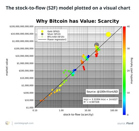 Select the range in the chart you want to zoom in on. The Three Most Controversial Bitcoin Price Models and What They Predict