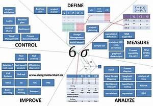 Six Sigma Tools With Their Interconnections