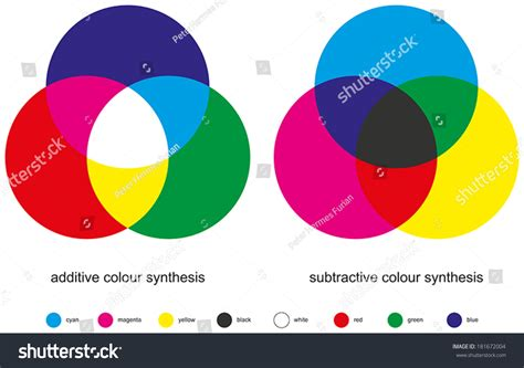 what are the subtractive primary colors color mixing color synthesis additive subtractive stock