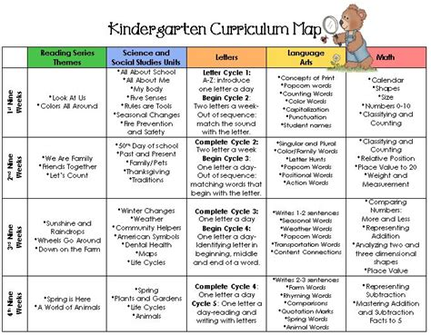Kindergarten Curriculum Map