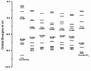 Molecular Orbital Energy Level Diagram For Molecules M11